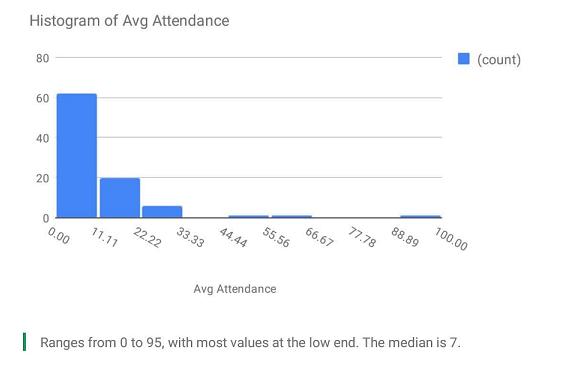 SpinCo Average Attendance, 2017